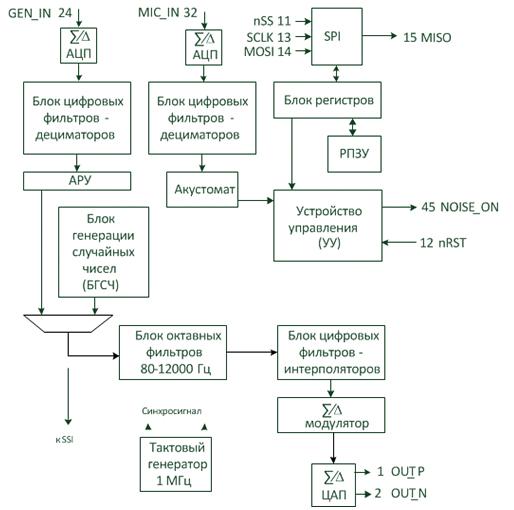 Микросхема 1316ГМ1У